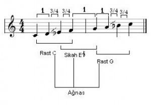 """Notenbeispiel 1: Maqam """"Rast"""" auf Tonika C"""